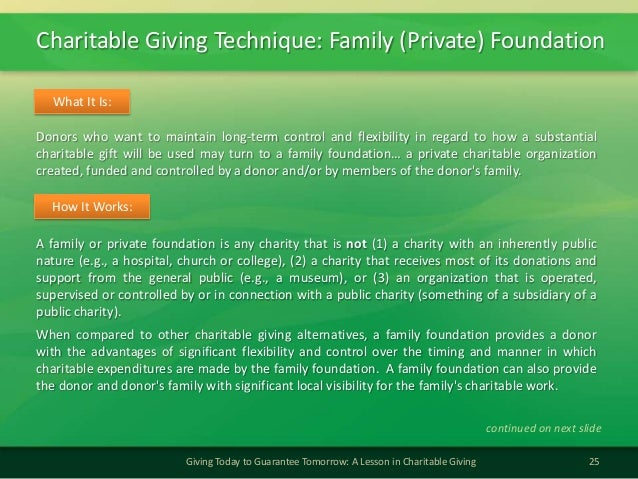 Charitable Giving Technique: Family (Private) Foundation25Giving Today to Guarantee Tomorrow: A Lesson in Charitable Givin...