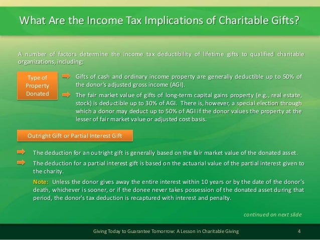 What Are the Income Tax Implications of Charitable Gifts?4Giving Today to Guarantee Tomorrow: A Lesson in Charitable Givin...