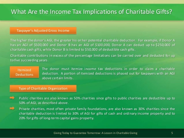 What Are the Income Tax Implications of Charitable Gifts?5Giving Today to Guarantee Tomorrow: A Lesson in Charitable Givin...