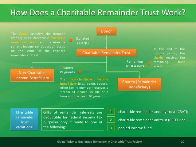 How Does a Charitable Remainder Trust Work?10Giving Today to Guarantee Tomorrow: A Charitable Trust ReviewDonorDonatedAsse...