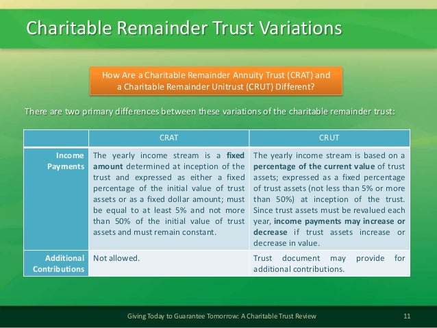 Charitable Remainder Trust Variations11Giving Today to Guarantee Tomorrow: A Charitable Trust ReviewHow Are a Charitable R...