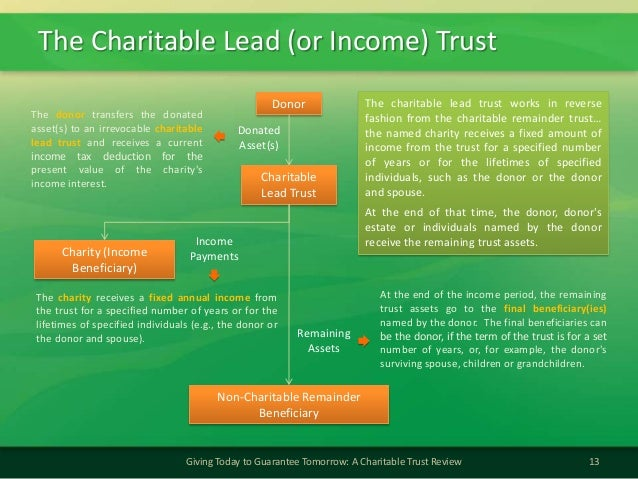 The Charitable Lead (or Income) Trust13Giving Today to Guarantee Tomorrow: A Charitable Trust ReviewDonorDonatedAsset(s)Th...