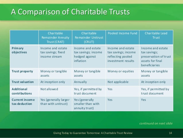 A Comparison of Charitable Trusts14Giving Today to Guarantee Tomorrow: A Charitable Trust ReviewCharitableRemainder Annuit...