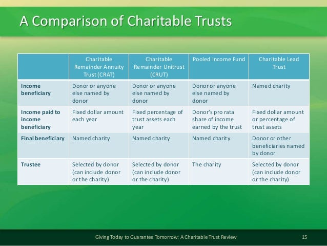 A Comparison of Charitable Trusts15Giving Today to Guarantee Tomorrow: A Charitable Trust ReviewCharitableRemainder Annuit...