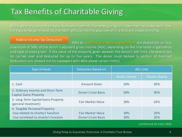 Tax Benefits of Charitable Giving4Giving Today to Guarantee Tomorrow: A Charitable Trust ReviewFederal Income Tax Deductio...