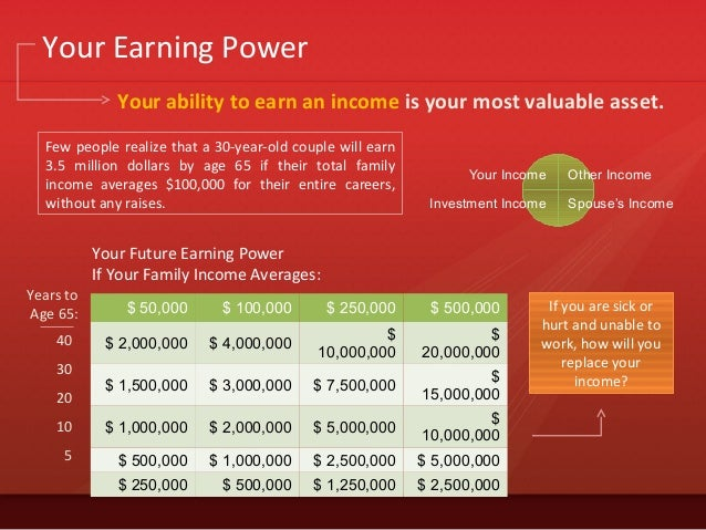 Your Earning Power$ 50,000 $ 100,000 $ 250,000 $ 500,000$ 2,000,000 $ 4,000,000$10,000,000$20,000,000$ 1,500,000 $ 3,000,0...