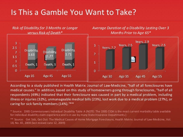 Is This a Gamble You Want to Take?Risk of Disability for 3 Months or Longerversus Risk of Death** Source: 1985 Commissione...