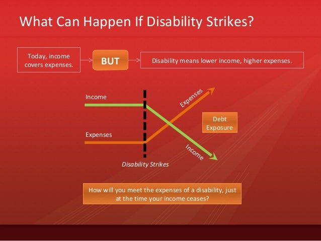 What Can Happen If Disability Strikes?Today, incomecovers expenses. BUT Disability means lower income, higher expenses.Inc...