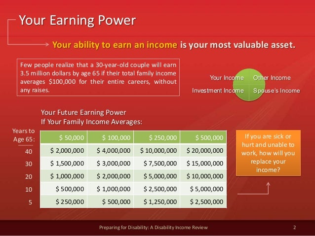 Your Earning Power2Preparing for Disability: A Disability Income Review$ 50,000 $ 100,000 $ 250,000 $ 500,000$ 2,000,000 $...