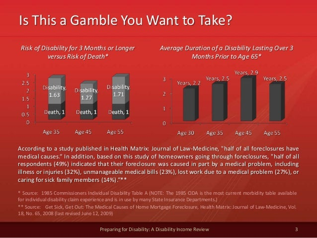 Is This a Gamble You Want to Take?3Preparing for Disability: A Disability Income ReviewRisk of Disability for 3 Months or ...