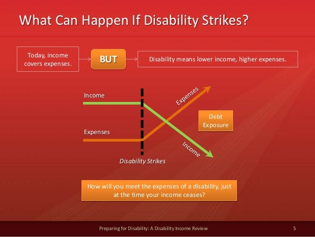 What Can Happen If Disability Strikes?5Preparing for Disability: A Disability Income ReviewToday, incomecovers expenses. B...
