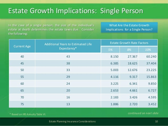 Estate Growth Implications: Single Person10Estate Planning Insurance ConsiderationsCurrent AgeAdditional Years to Estimate...