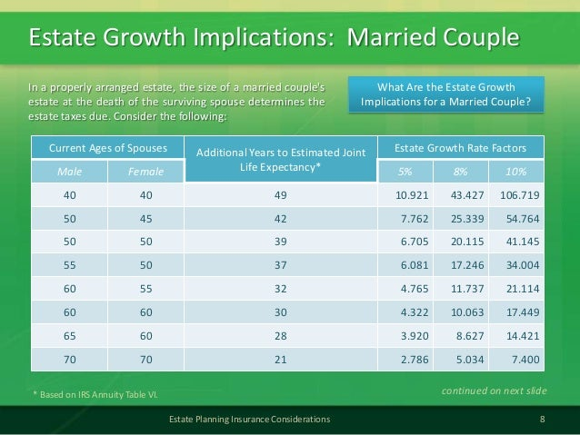 Estate Growth Implications: Married Couple8Estate Planning Insurance ConsiderationsCurrent Ages of Spouses Additional Year...
