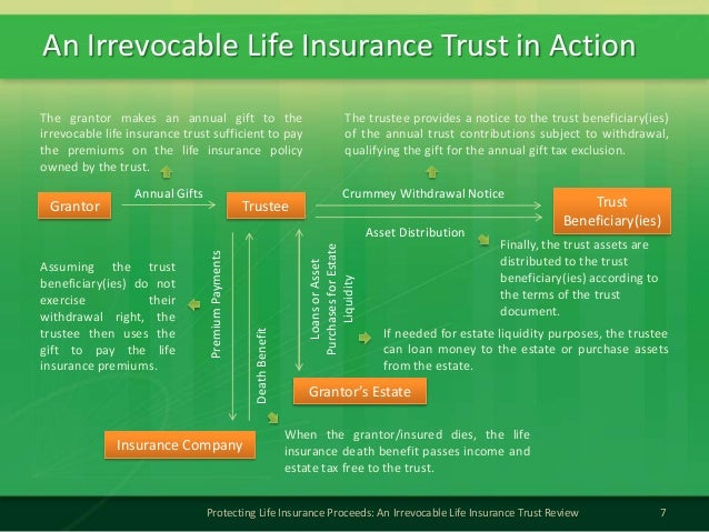 An Irrevocable Life Insurance Trust in Action7Protecting Life Insurance Proceeds: An Irrevocable Life Insurance Trust Revi...