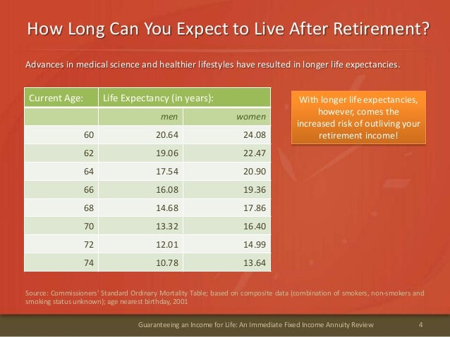 How Long Can You Expect to Live After Retirement?4Guaranteeing an Income for Life: An Immediate Fixed Income Annuity Revie...