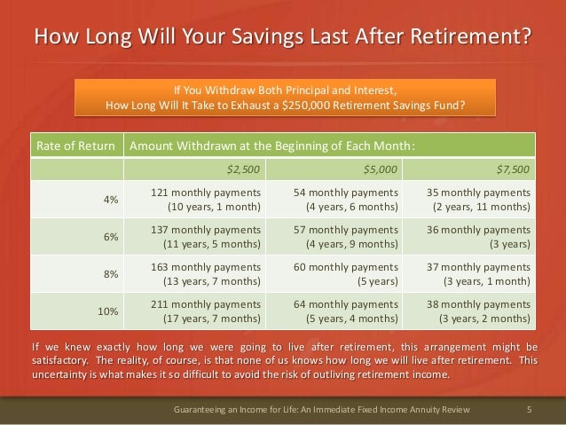 How Long Will Your Savings Last After Retirement?5Guaranteeing an Income for Life: An Immediate Fixed Income Annuity Revie...