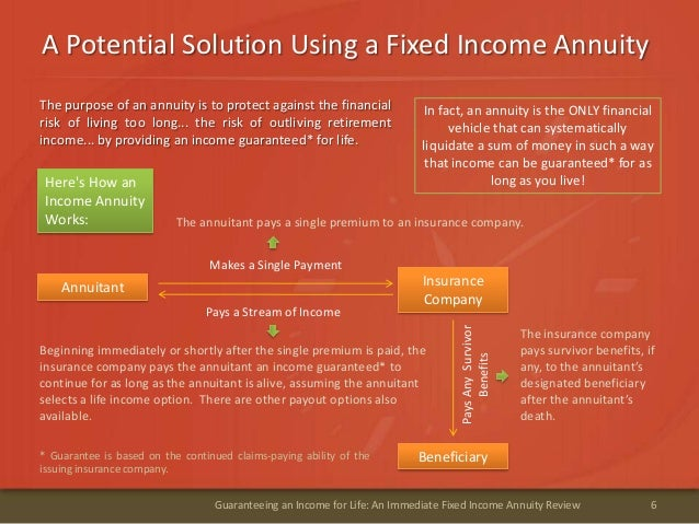 A Potential Solution Using a Fixed Income Annuity6Guaranteeing an Income for Life: An Immediate Fixed Income Annuity Revie...