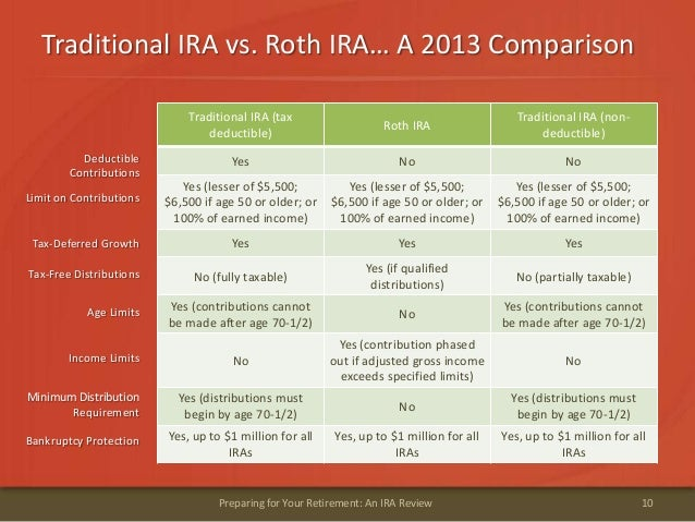 Traditional IRA vs. Roth IRA… A 2013 Comparison10Preparing for Your Retirement: An IRA ReviewTraditional IRA (taxdeductibl...