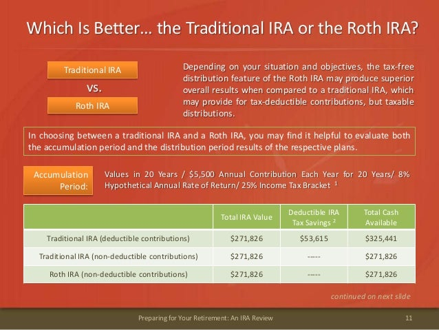 Which Is Better… the Traditional IRA or the Roth IRA?11Preparing for Your Retirement: An IRA ReviewDepending on your situa...