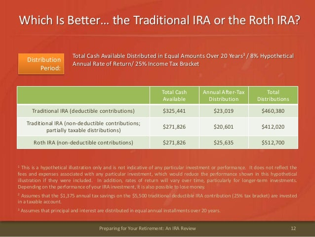 Which Is Better… the Traditional IRA or the Roth IRA?12Preparing for Your Retirement: An IRA Review1 This is a hypothetica...