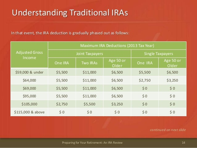 Understanding Traditional IRAs14Preparing for Your Retirement: An IRA ReviewIn that event, the IRA deduction is gradually ...