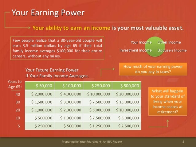 Your Earning Power2Preparing for Your Retirement: An IRA Review$ 50,000 $ 100,000 $ 250,000 $ 500,000$ 2,000,000 $ 4,000,0...
