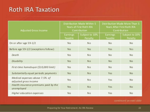Roth IRA Taxation22Preparing for Your Retirement: An IRA Reviewcontinued on next slideAdjusted Gross IncomeDistribution Ma...