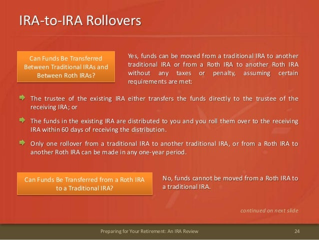 IRA-to-IRA Rollovers24Preparing for Your Retirement: An IRA ReviewCan Funds Be TransferredBetween Traditional IRAs andBetw...