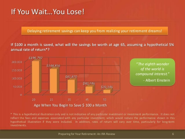 If You Wait…You Lose!6Preparing for Your Retirement: An IRA ReviewIf $100 a month is saved, what will the savings be worth...