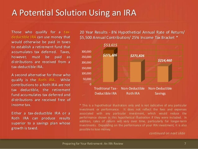 A Potential Solution Using an IRA7Preparing for Your Retirement: An IRA ReviewThose who qualify for a tax-deductible IRA c...
