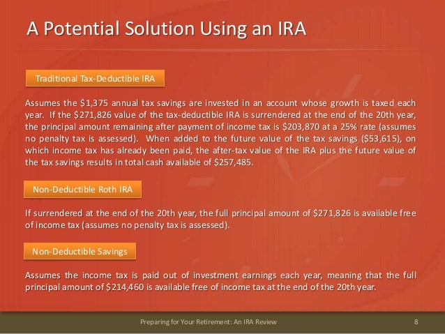 A Potential Solution Using an IRA8Preparing for Your Retirement: An IRA ReviewAssumes the $1,375 annual tax savings are in...