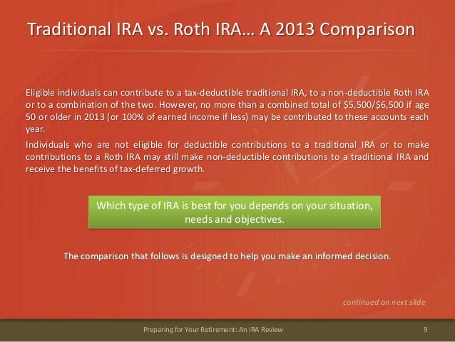 Traditional IRA vs. Roth IRA… A 2013 Comparison9Preparing for Your Retirement: An IRA ReviewEligible individuals can contr...