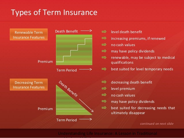 Types of Term InsuranceUnderstanding Life Insurance: A Lesson in TraditionalRenewable TermInsurance Featureslevel death be...