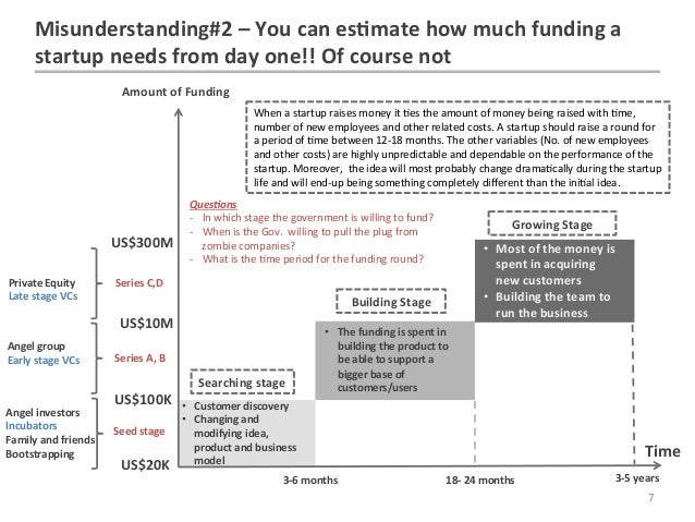 Misunderstanding#2 – You can es7mate how much funding a          startup needs from day one!! ...