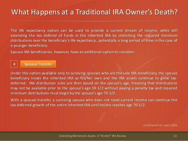 """What Happens at a Traditional IRA Owner's Death?13Extending Retirement Assets: A """"Stretch"""" IRA Review4 Spousal TransferUnd..."""