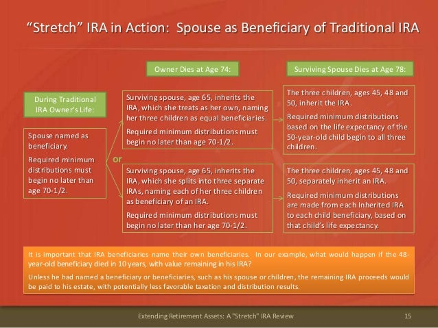"""""""Stretch"""" IRA in Action: Spouse as Beneficiary of Traditional IRA15Extending Retirement Assets: A """"Stretch"""" IRA ReviewSpou..."""