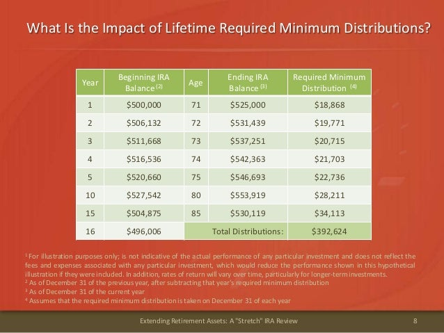 """What Is the Impact of Lifetime Required Minimum Distributions?8Extending Retirement Assets: A """"Stretch"""" IRA ReviewYearBegi..."""