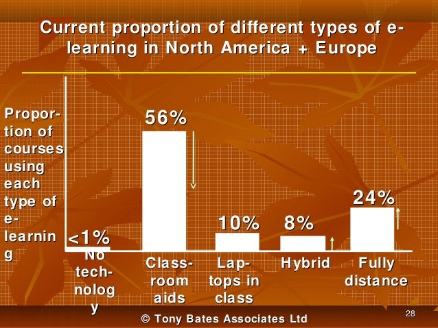 Current proportion of different types of elearning in North America + Europe  Proportion of courses using each type of ele...