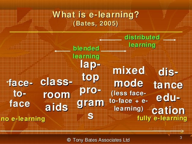 What is e-learning? (Bates, 2005)  blended learning  •  face- classtoroom face aids  no e-learning  distributed learning  ...