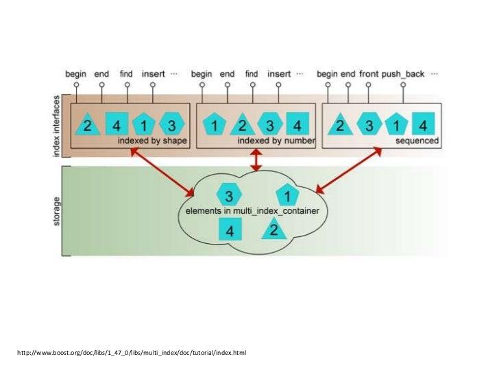 Boost.Asio란?• Boost 라이브러리의 일부• Asynchronous I/O (비동기 입출력)• I/O와 같이 시간이 걸리는 처리를 OS의 비동기 기능과  스레드를 사용하여 처리• 보통 네트워크 라이브러리로 알...