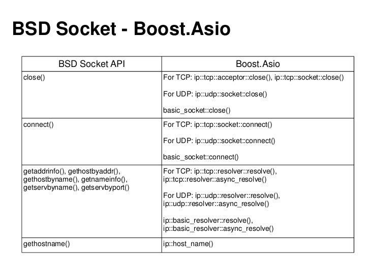 참고C++11 Features in Visual C++ 11http://blogs.msdn.com/b/vcblog/archive/2011/09/12/10209291.aspxBoost 라이브러리 공식 홈페이지http://...