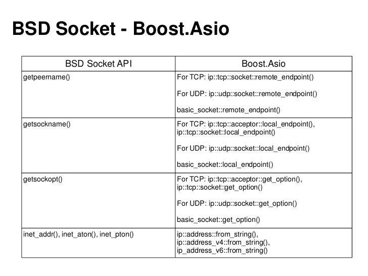 [KGC 2011]Boost 라이브러리와 C++11