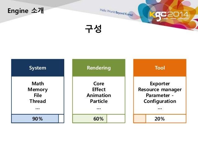 구성  Engine 소개  Rendering  Core  Effect  Animation  Particle  …  60%  System  Math  Memory  File  Thread  …  90%  Tool  Exp...