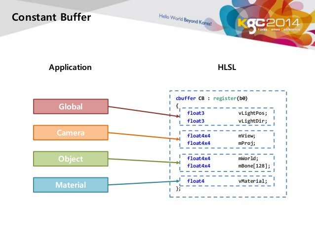 Constant Buffer  Application HLSL  Global  cbuffer CB : register(b0)  {  float3 vLightPos;  float3 vLightDir;  float4x4 mV...