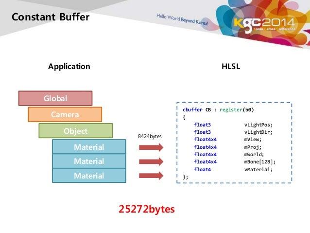 Constant Buffer  Application HLSL  Global  Camera  cbuffer CB : register(b0)  {  float3 vLightPos;  float3 vLightDir;  flo...