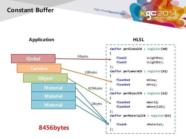 Constant Buffer  Application HLSL  cbuffer perGlobalCB : register(b0)  {  float3 vLightPos;  float3 vLightDir;  };  cbuffe...
