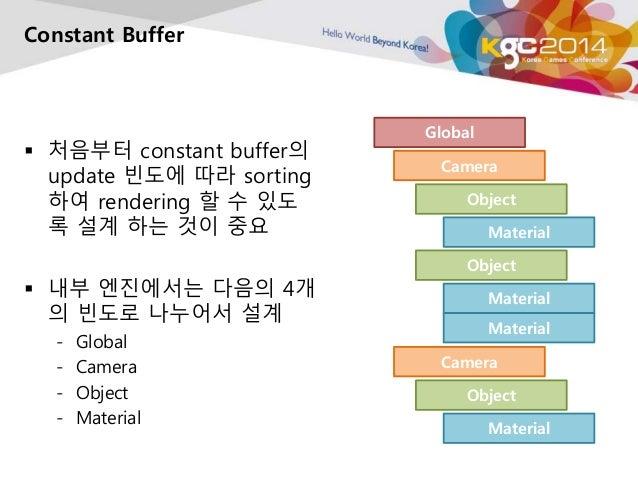 Constant Buffer   처음부터 constant buffer의  update 빈도에 따라 sorting  하여 rendering 할 수 있도  록 설계 하는 것이 중요   내부 엔진에서는 다음의 4개  의 ...