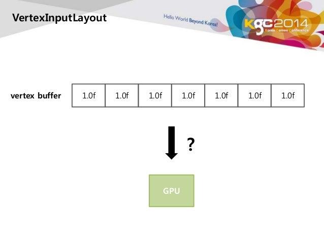VertexInputLayout  vertex buffer 1.0f 1.0f 1.0f 1.0f 1.0f 1.0f 1.0f  GPU  ?