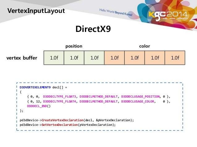 DirectX9  VertexInputLayout  position color  vertex buffer 1.0f 1.0f 1.0f 1.0f 1.0f 1.0f 1.0f  D3DVERTEXELEMENT9 decl[] = ...