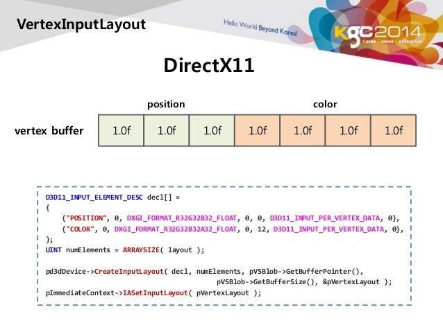 DirectX11  VertexInputLayout  position color  vertex buffer 1.0f 1.0f 1.0f 1.0f 1.0f 1.0f 1.0f  D3D11_INPUT_ELEMENT_DESC d...